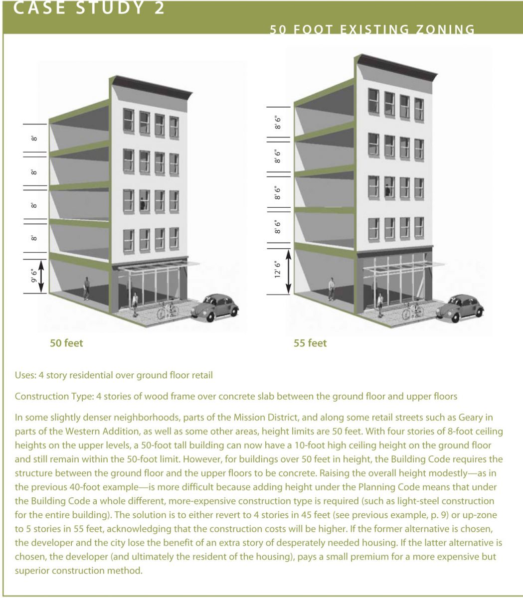 david baker architects it s the ceiling heights for one thing click here to read case study 2